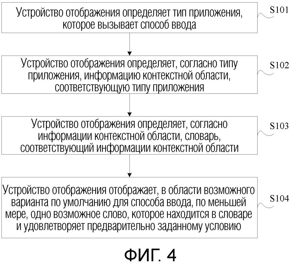 Способ и устройство для отображения возможного слова и графический пользовательский интерфейс