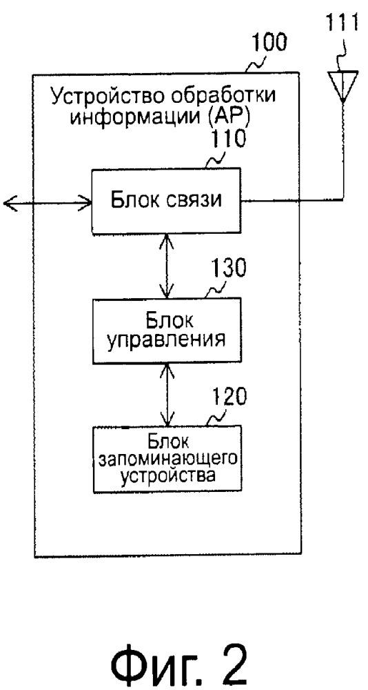 Устройство обработки информации и способ обработки информации