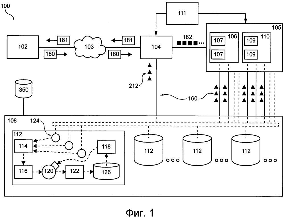 Система обработки данных и способ обнаружения затора в системе обработки данных
