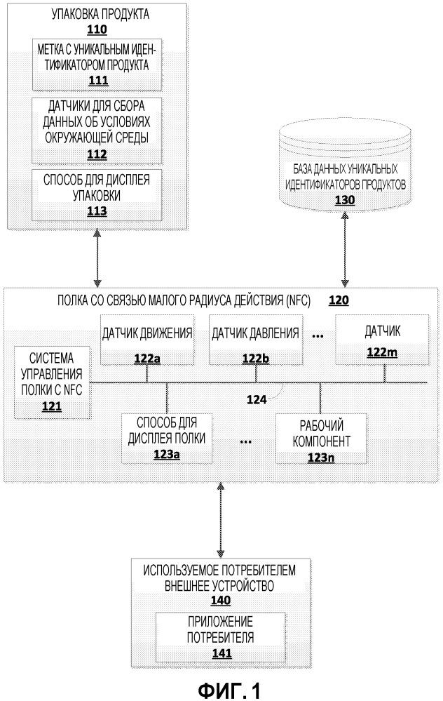 Система и способ для умного дисплея розничной торговли