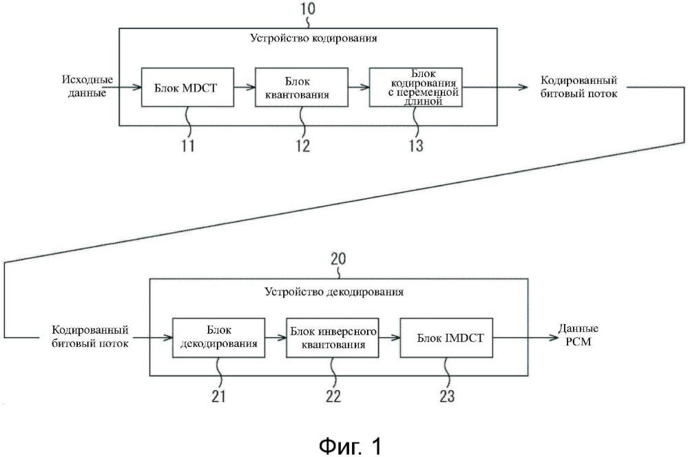 Устройство декодирования, способ декодирования и программа