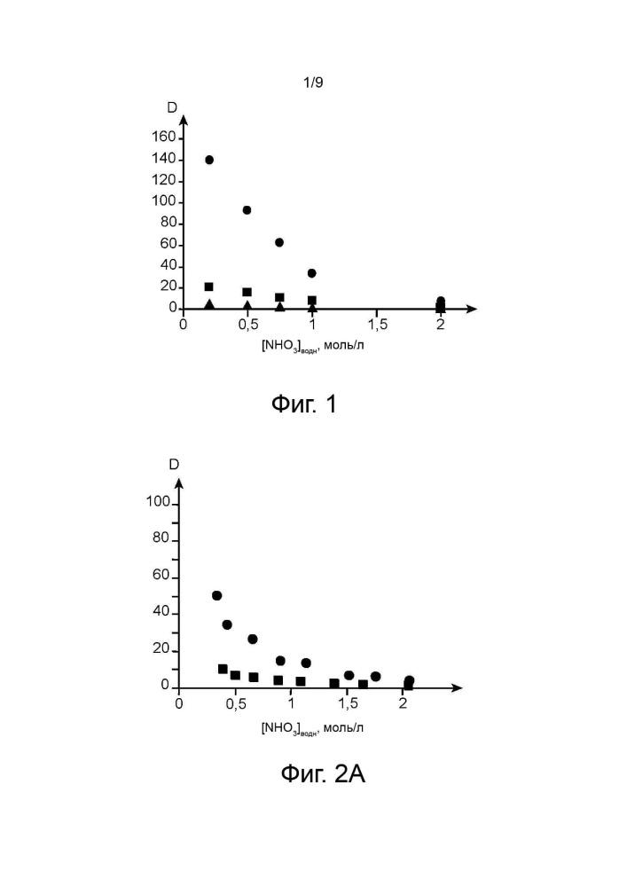 Применение альдоксимов, содержащих по меньшей мере пять атомов углерода, в качестве агентов противоазотистого действия в операциях восстановительной реэкстракции плутония