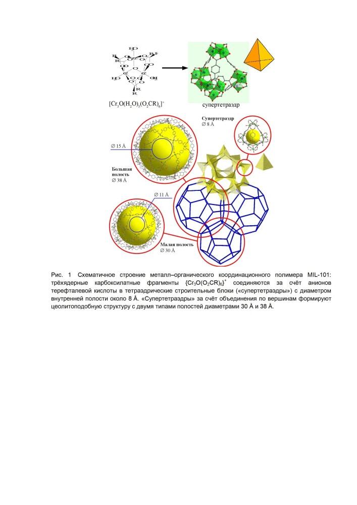 Быстрый и масштабируемый способ получения мезопористого терефталата хрома(iii)
