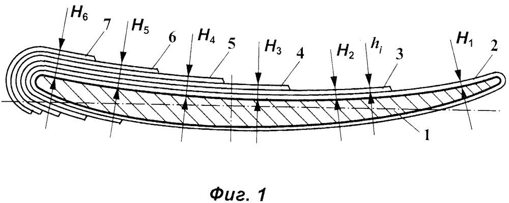 Способ нанесения функционально-ориентированного износостойкого покрытия на лопатку газотурбинного двигателя