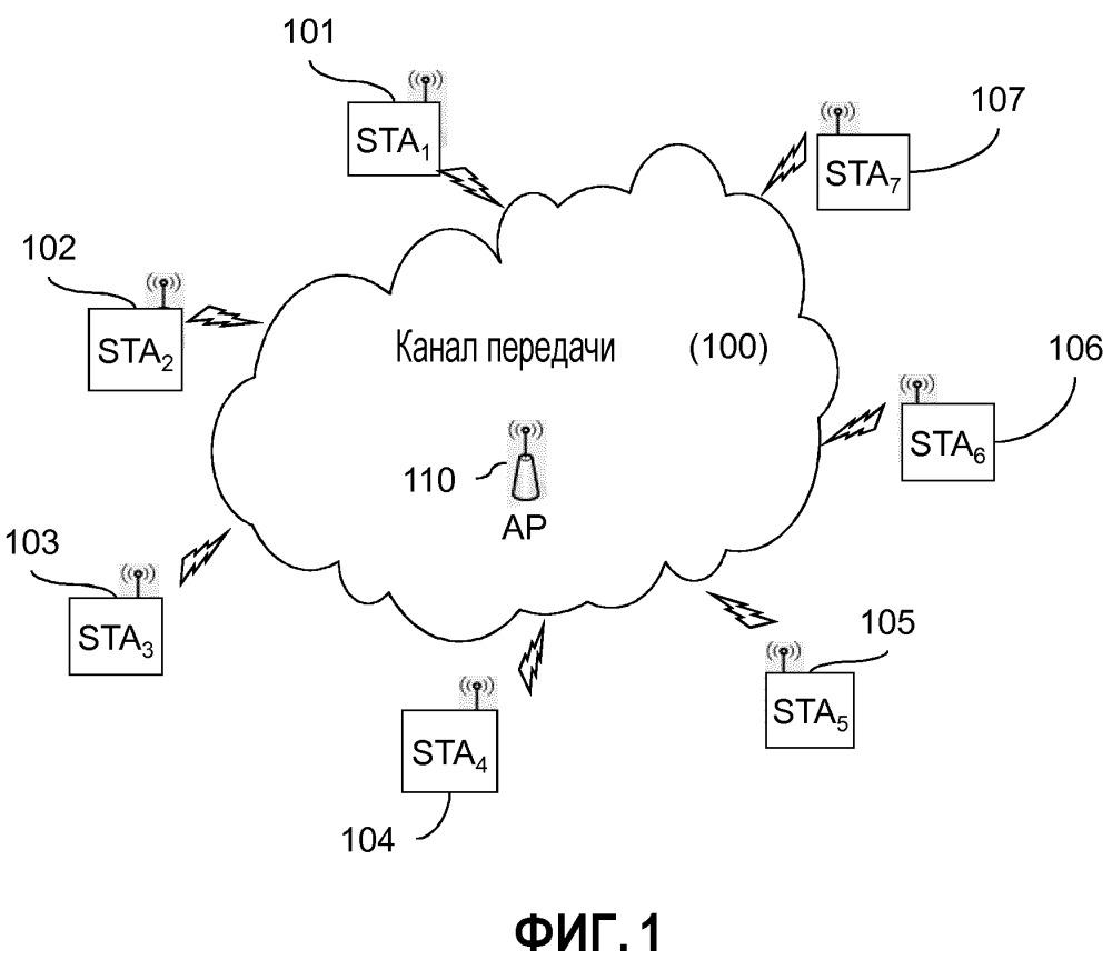 Расширенное управление ас в режиме передачи многопользовательского edca в беспроводной сети