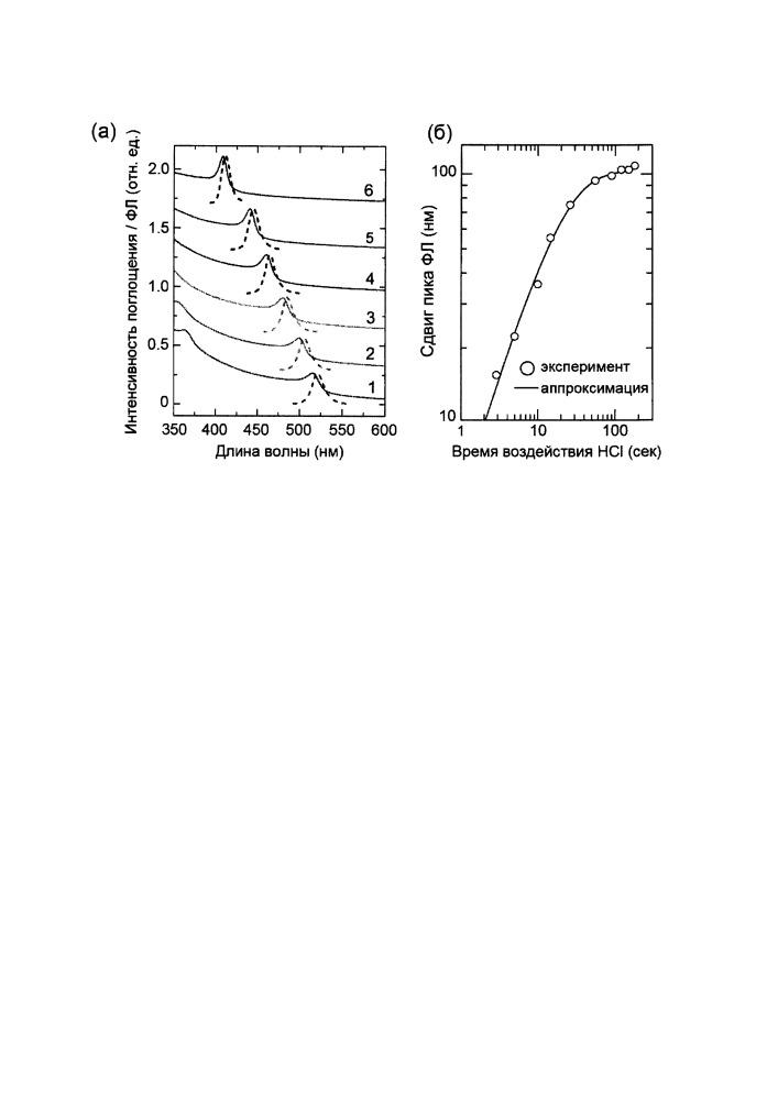 Способ изготовления неорганических хлорсодержащих перовскитных тонких пленок