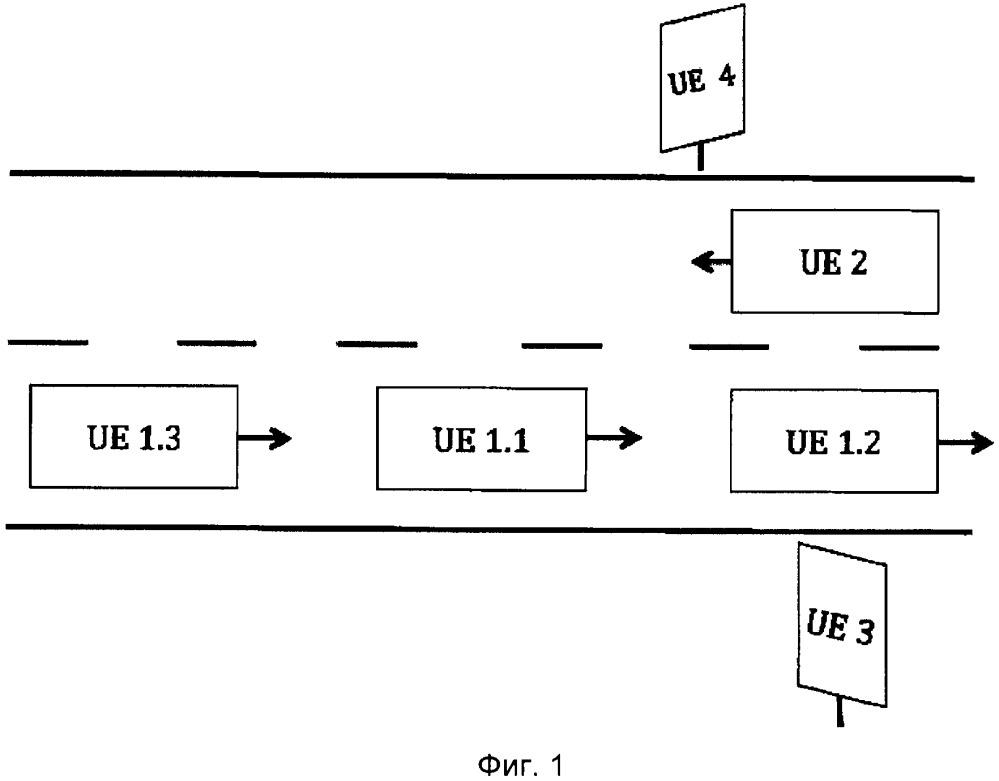 Способ и устройство для выбора партнеров по связи с использованием информации о местоположении и скорости