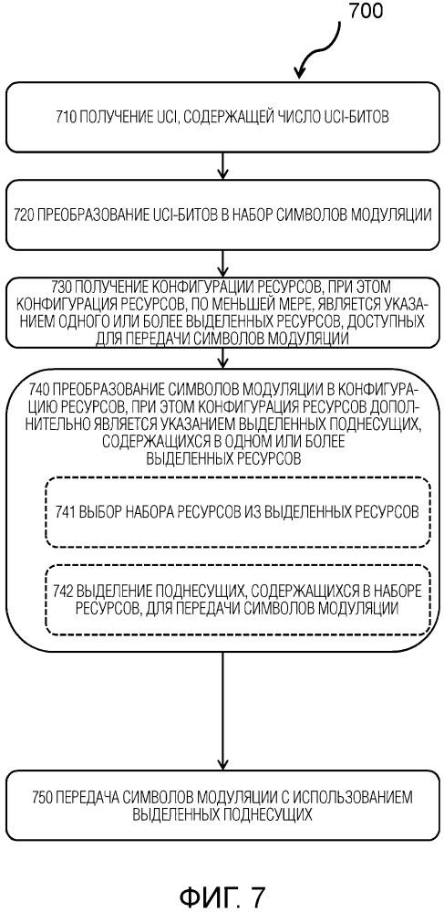 Устройство и узел в системе беспроводной связи для передачи управляющей информации восходящей линии связи