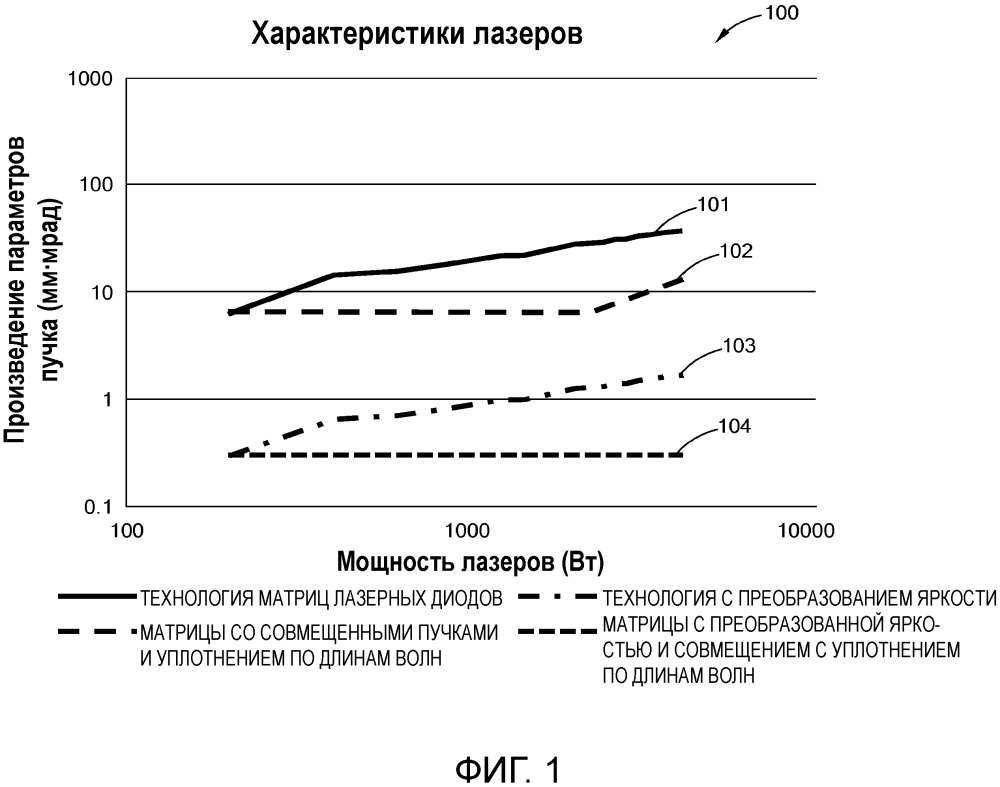Применения, способы и системы для доставки лазерного излучения адресуемой матрицы
