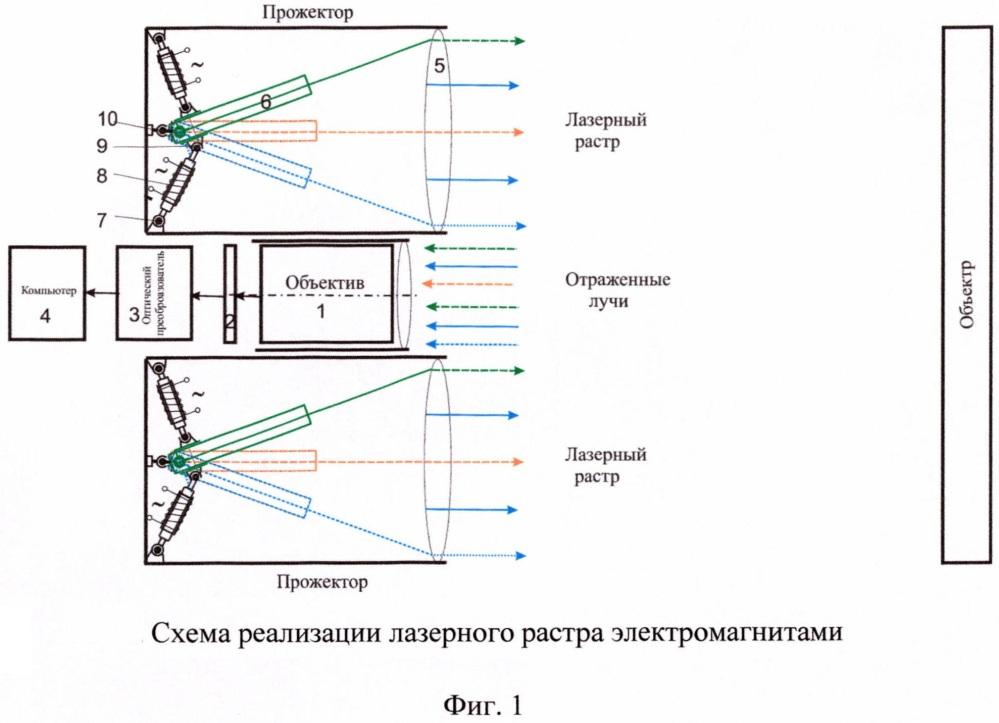 Система машинного зрения с электромагнитным отклонением луча