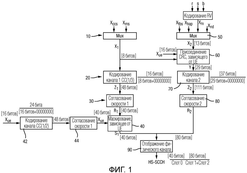 Способы и устройство для кодирования и декодирования передачи канала управления нисходящей линии связи