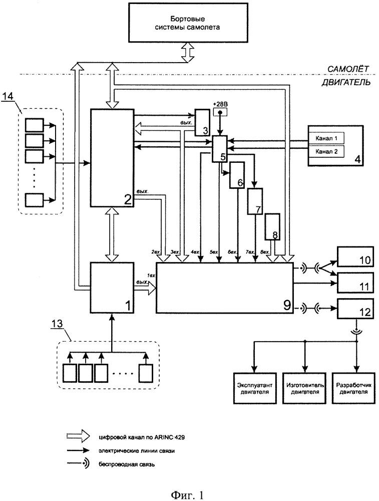 Автономное интегрированное устройство сбора, регистрации и контроля параметров авиационного газотурбинного двигателя