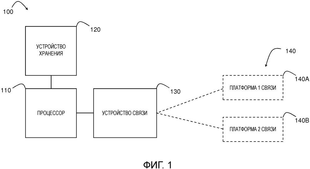 Система и способ установления связи по множеству платформ связи