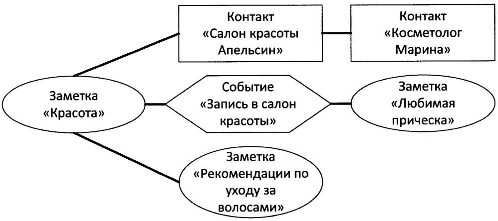 Ассоциативная сеть контактов, заметок и/или событий