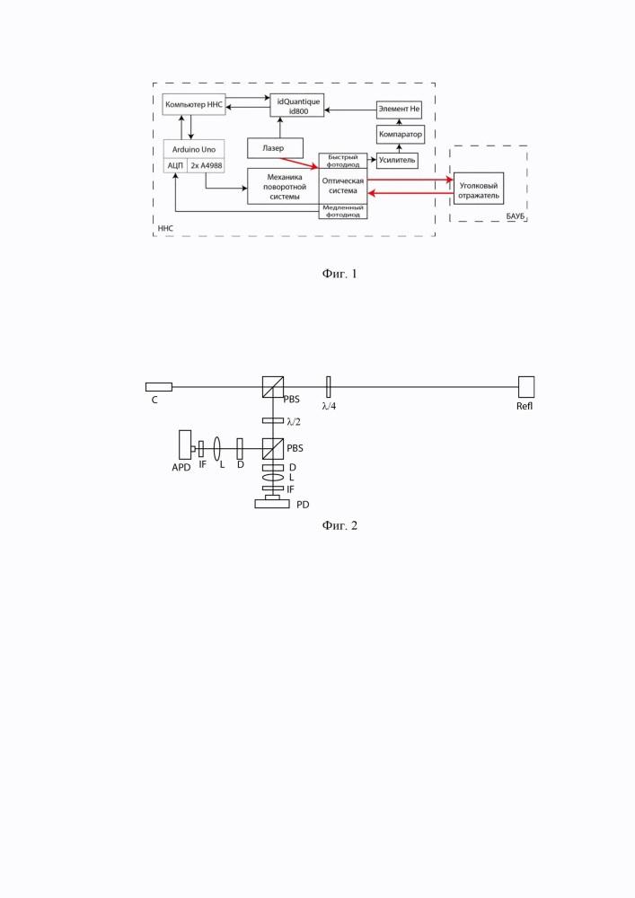 Система автономного лазерного определения координат бвс без использования модулей gps/глонасс