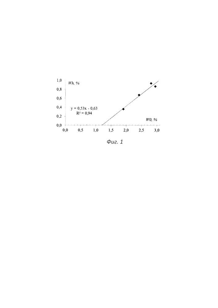 Способ определения порога влажности для формирования газового гидрата в образцах природного угля