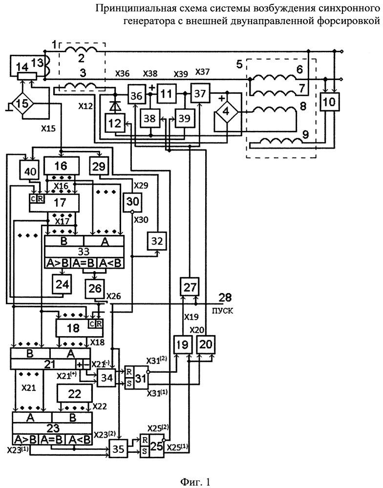 Система возбуждения синхронного генератора с внешней двунаправленной форсировкой
