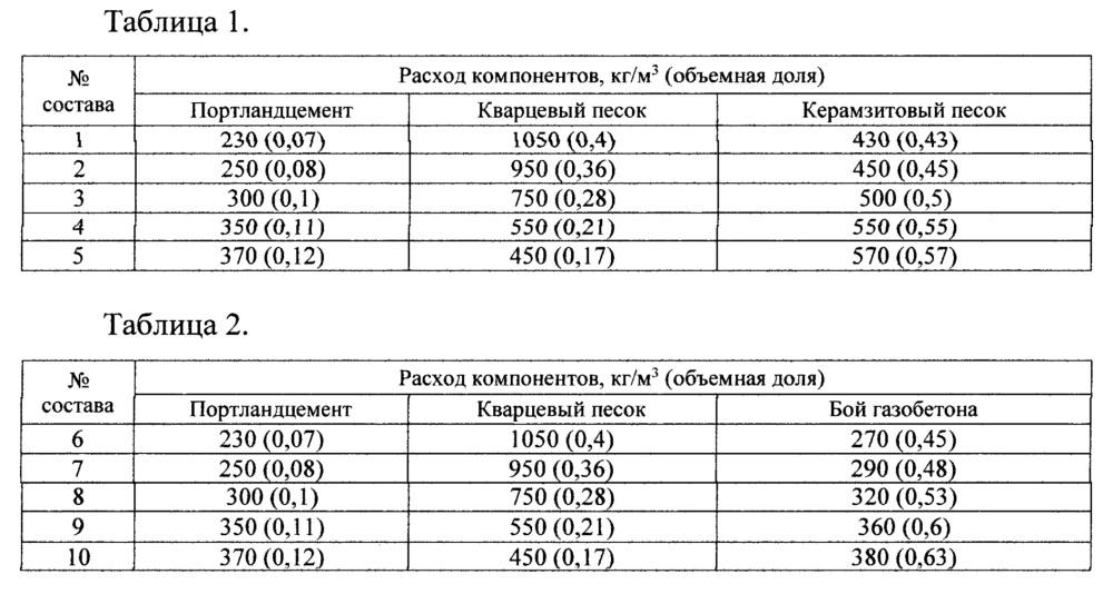 Патент фибробетон саморезы по бетону без сверления купить в москве