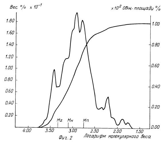 Определение молекулярной массы гидролизата ркератина