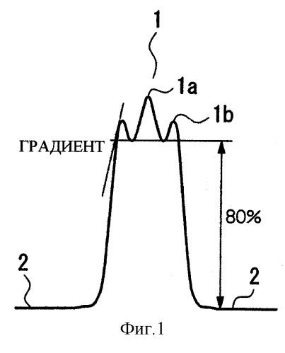 Оптическое волокно, заготовка оптического волокна и способ их изготовления