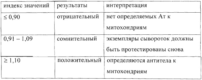 Анализ крови на скрининг аутоиммунного поражения печени медицинская справка формы no 083/у