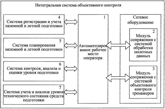 Авиационная интегральная система объективного контроля