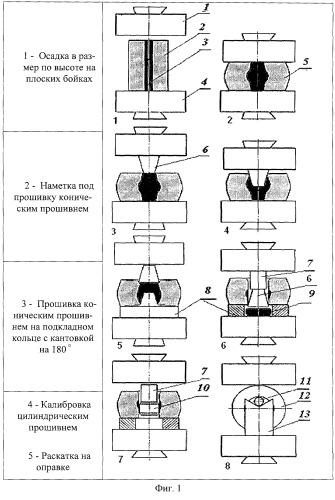 методами свободной ковки