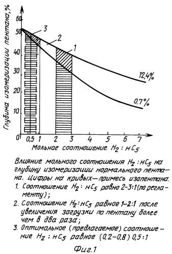 Способ изомеризации пентана