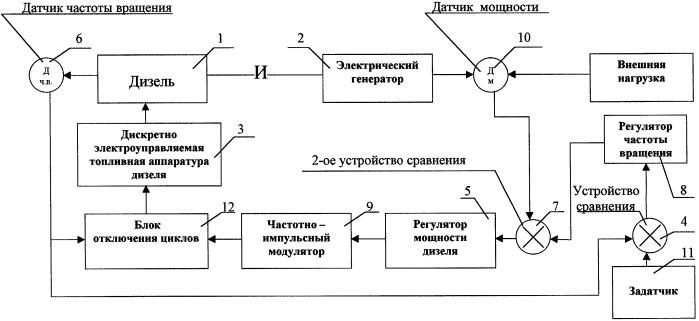 Способ регулирования дизель-электрического агрегата и устройство для регулирования дизель-электрического агрегата