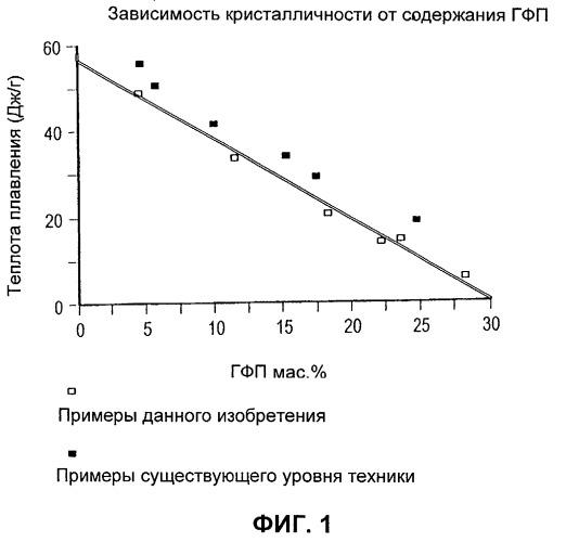 Сополимеры винилиденфторида и гексафторпропилена с низкой кристалличностью