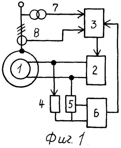 Способ управления генератором с системой возбуждения
