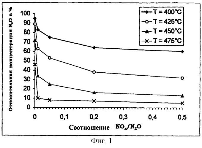 Способ удаления nox и n2o из остаточного газа производства азотной кислоты