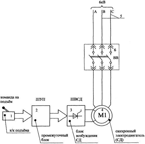 """Способ обеспечения """"мягкого"""" режима работы сетевых синхронных электродвигателей на карьерных экскаваторах (экг)"""
