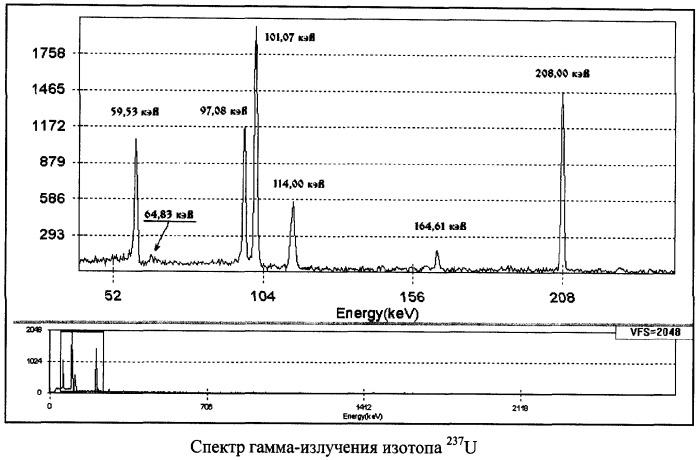 Способ получения изотопа урана-237