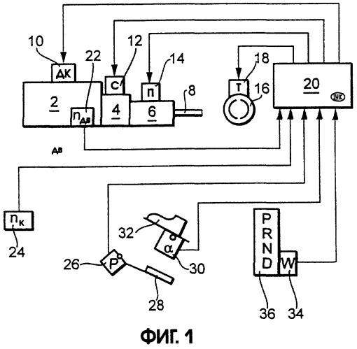 Способ и устройство для автоматического управления тормозной системой транспортного средства