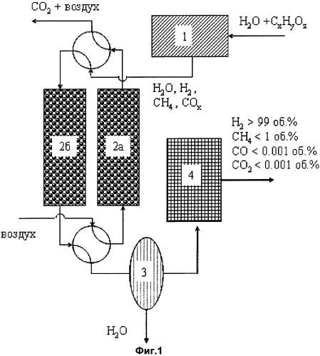 Способ получения водородсодержащего газа