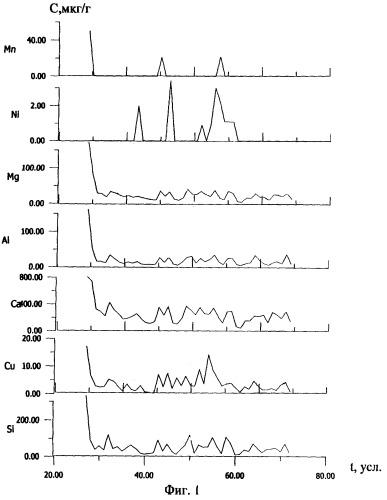 Способ интегрально-сцинтилляционного спектрального анализа вещества