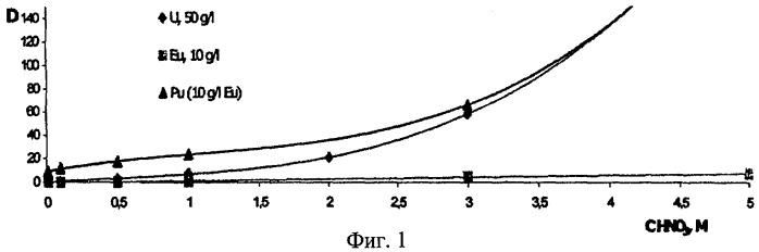 Экстракционная смесь для извлечения актинидных элементов из кислых растворов (варианты)