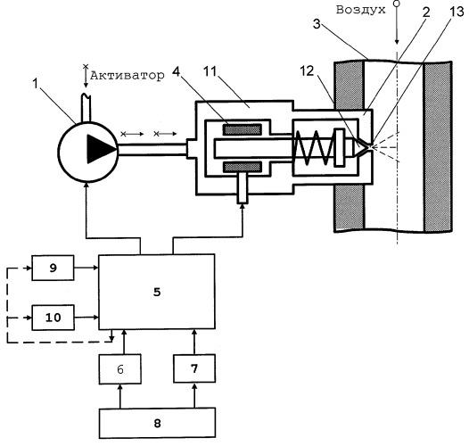 Система автоматического управления подачей активатора в дизель