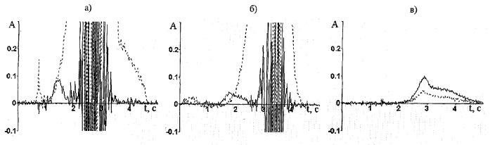 Способ спектрального анализа
