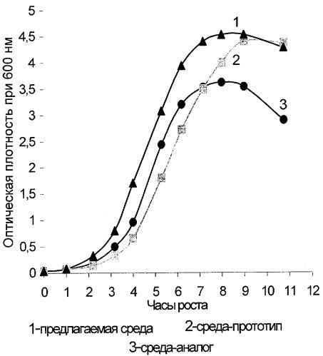 Питательная среда для выращивания staphylococcus warneri - продуцента антибактериального пептидного фактора
