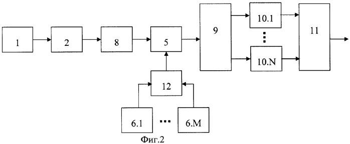 Цифровой синтезатор частот