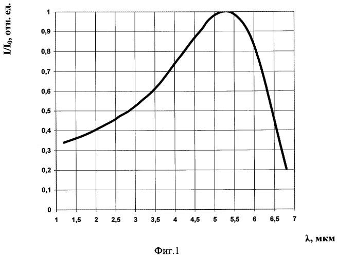 Способ коррекции спектральной характеристики полупроводникового фоторезистора лазерным излучением