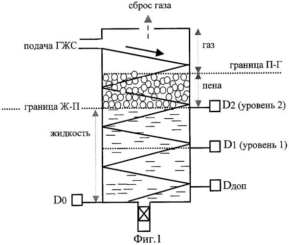 Способ определения дебита нефтяной скважины по жидкости и устройство для его осуществления