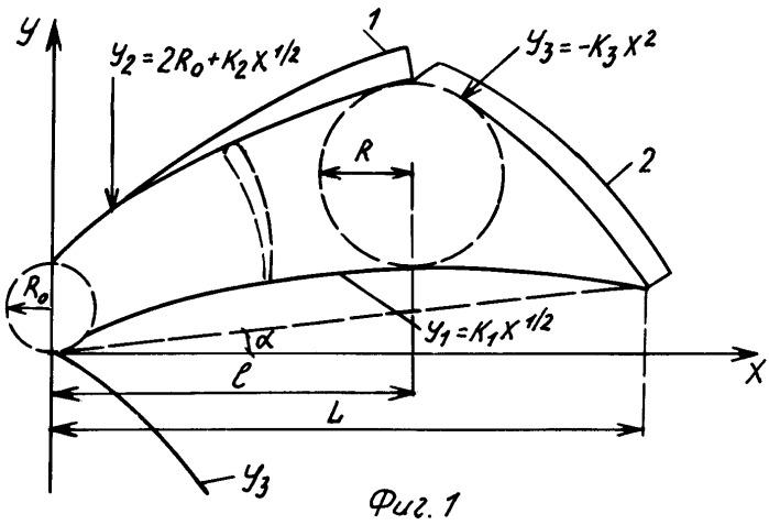 Лопасть воздушного винта, парабола в аэродинамике