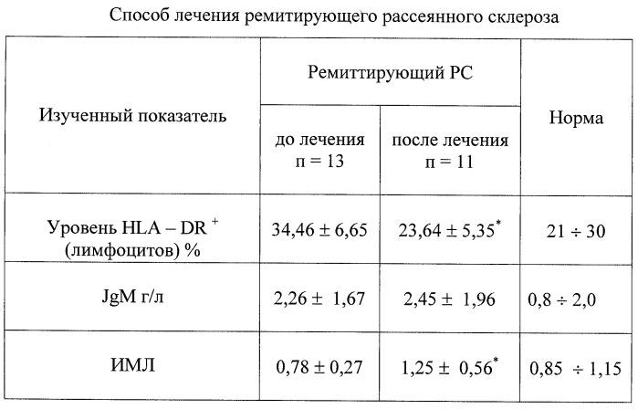 Дексаметазон при рассеянном склерозе схема лечения