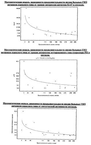 Способ прогнозирования продолжительности жизни больных при гранулезоклеточных опухолях яичников взрослого типа