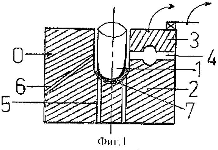 Динамическая формовка: форма и процесс формовки