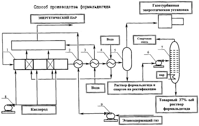 Способ производства формальдегида
