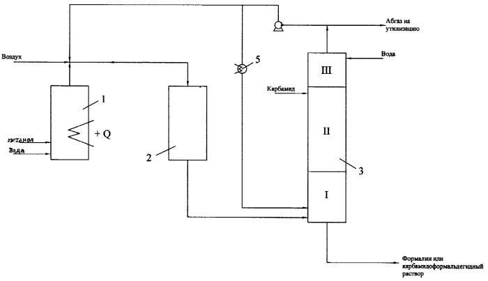 Способ получения формалина или карбамидоформальдегидного раствора